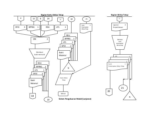 Flow chart aktiva tetap 4 bagian kartu aktiva tetap ccuart Gallery