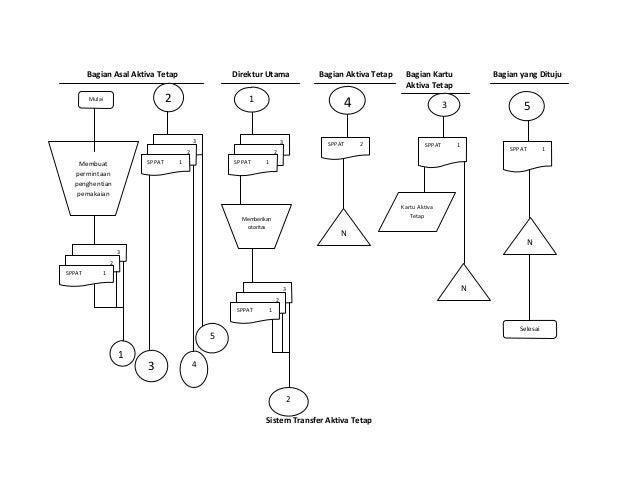 Flow chart aktiva tetap 6 bagian asal aktiva tetap ccuart Gallery