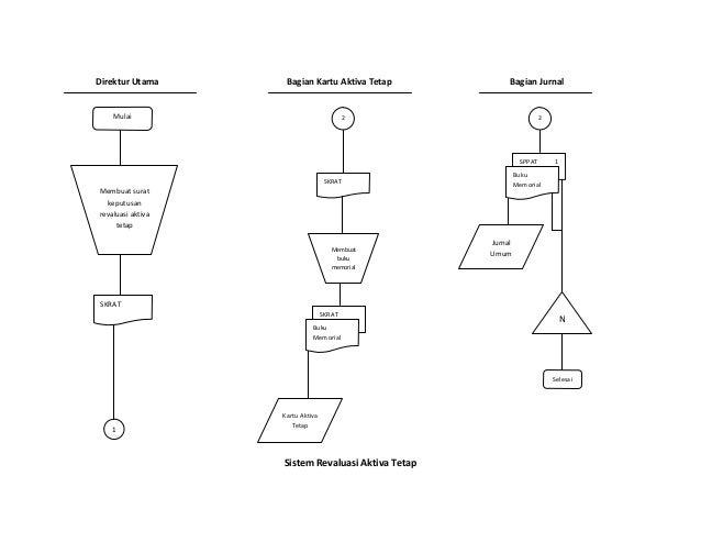 Flow Chart Aktiva Tetap