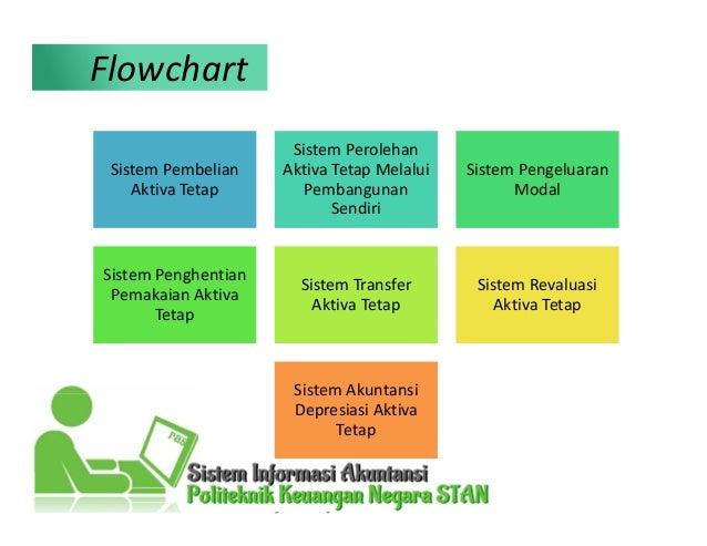 Sistem Akuntansi Aktiva Tetap