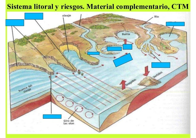 Sistema litoral y riesgos. Material complementario, CTM
