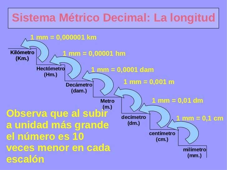 Sistemametrico 100408140905 Phpapp02