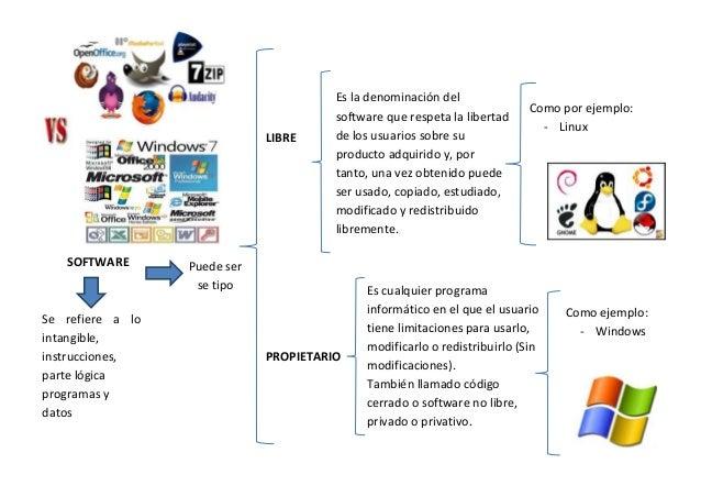 SOFTWARE LIBRE Se refiere a lo intangible, instrucciones, parte lógica programas y datos almacenados en un ordenador PROPI...