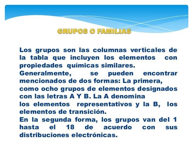 Estructura de la tabla periodica la tabla peridica esta conformada por los grupos o familias y los periodos 7 urtaz Choice Image