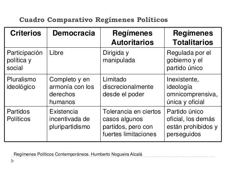 Sistema político dpp usach 2012