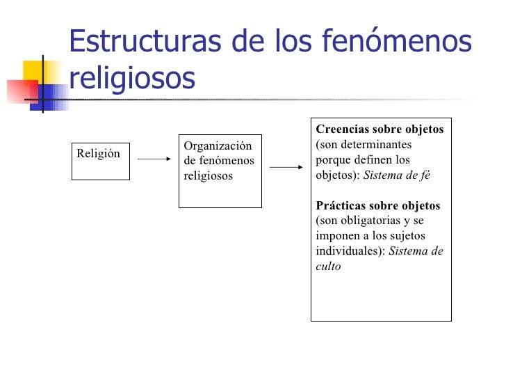Estructuras de los fenómenosreligiosos                          Creencias sobre objetos           Organización   (son dete...