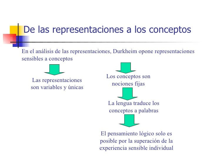 De las representaciones a los conceptosEn el análisis de las representaciones, Durkheim opone representacionessensibles a ...