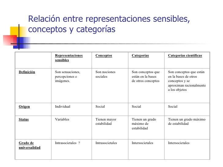 Relación entre representaciones sensibles,     conceptos y categorías                Representaciones    Conceptos        ...