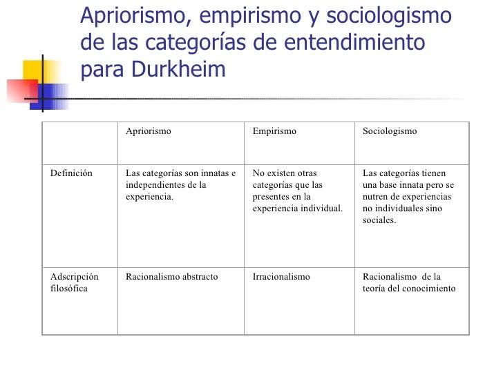Apriorismo, empirismo y sociologismo       de las categorías de entendimiento       para Durkheim              Apriorismo ...