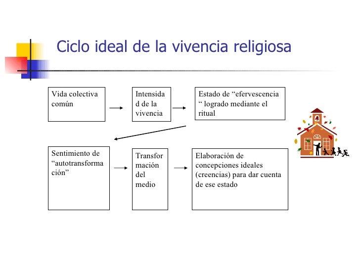 """Ciclo ideal de la vivencia religiosaVida colectiva    Intensida   Estado de """"efervescenciacomún             d de la     """" ..."""