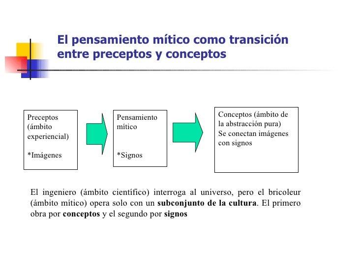 El pensamiento mítico como transición         entre preceptos y conceptosPreceptos              Pensamiento               ...