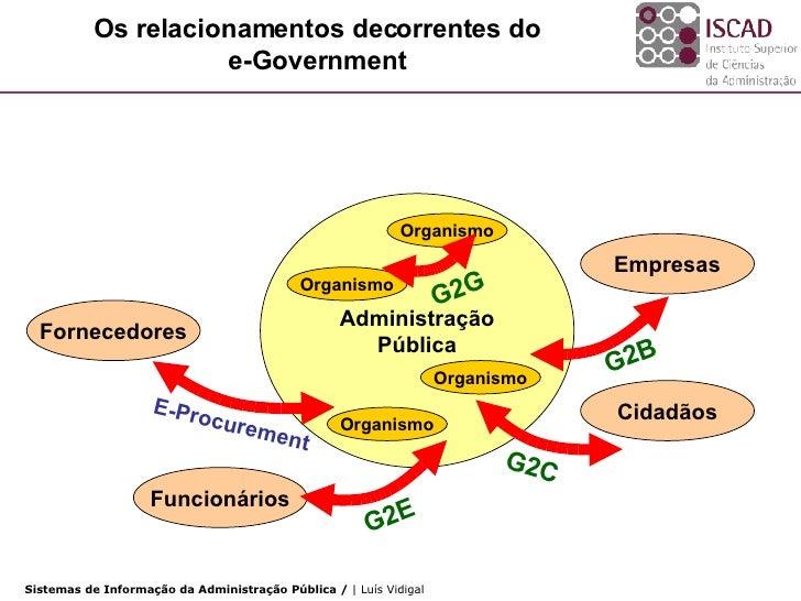 Os relacionamentos decorrentes do e-Government Administração Pública Organismo Organismo Organismo Organismo Empresas Cida...