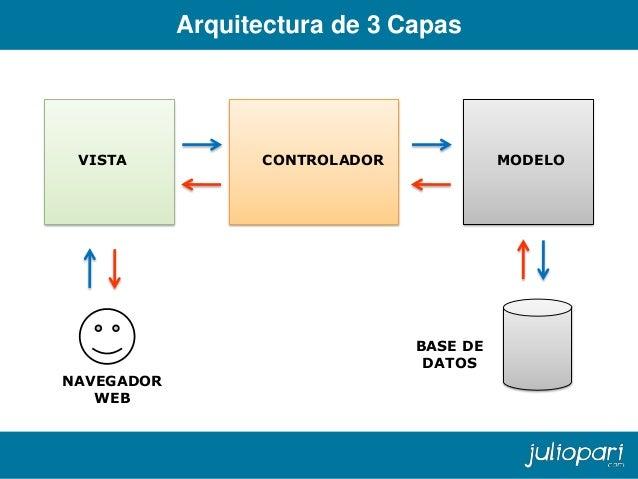 sistemas distribuidos arquitectura xml soa middleware web