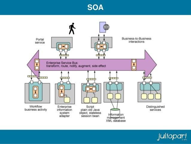 Services SOA Architecture