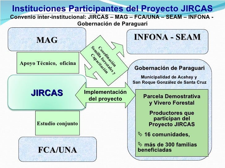 sistemas agroforestales integrados en el paraguay On proyecto vivero forestal pdf