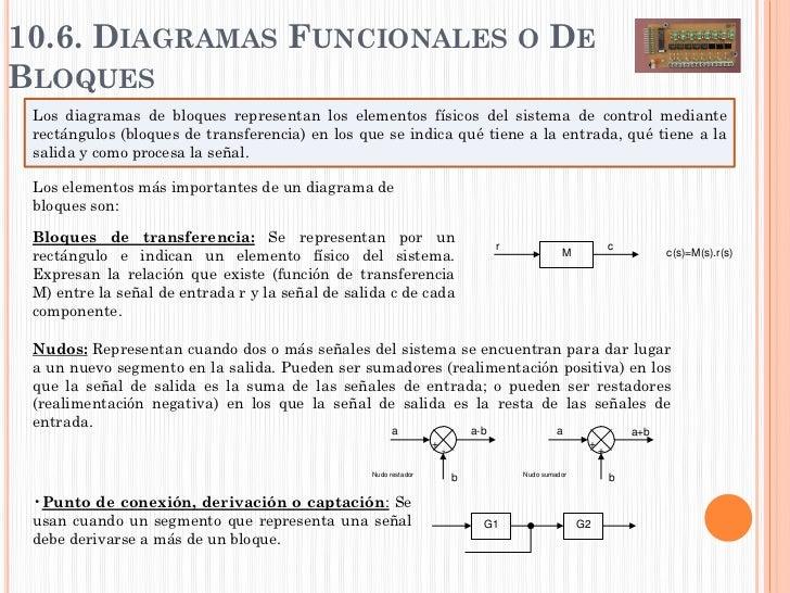 10.6. DIAGRAMAS FUNCIONALES O DEBLOQUES Los diagramas de bloques representan los elementos físicos del sistema de control ...