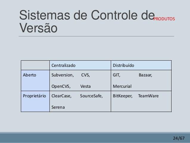 c4b1bea8a0 23 67  24. Sistemas de Controle de Versão PRODUTOS Centralizado Aberto  Distribuído CVS