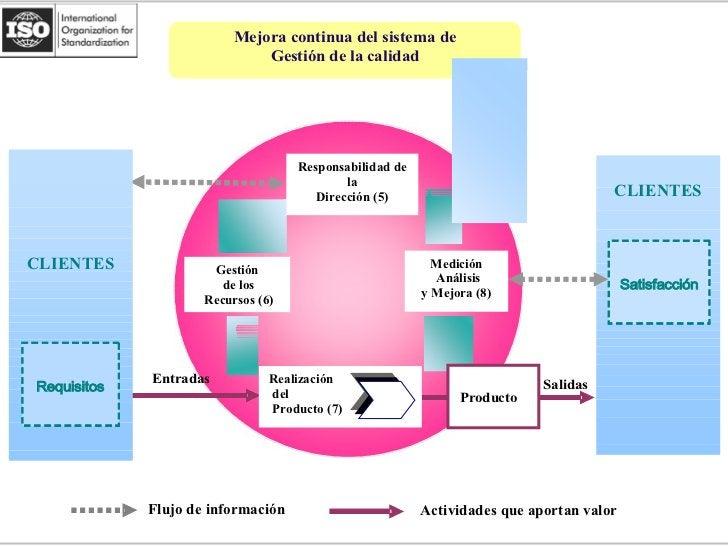 Giuliana Leguía La Norma ISO 9000:2000 como SGC