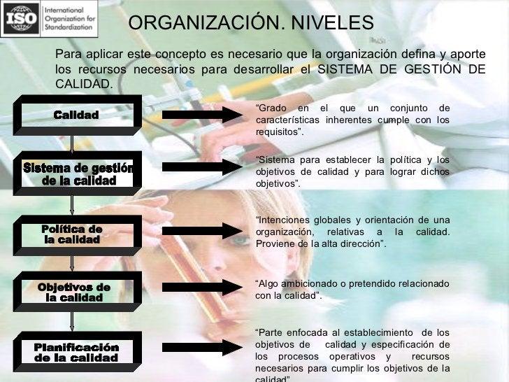 """ORGANIZACIÓN. NIVELES Calidad Planificación  de la calidad  """" Parte enfocada al establecimiento  de los objetivos de  cali..."""