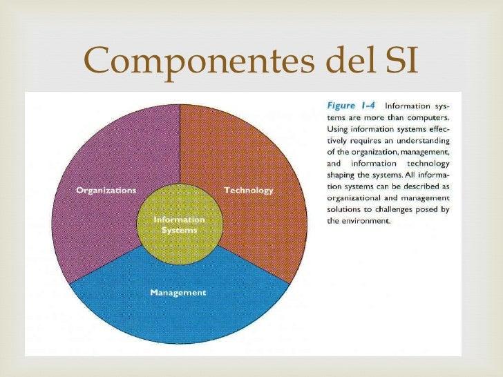 Componentes del SI      