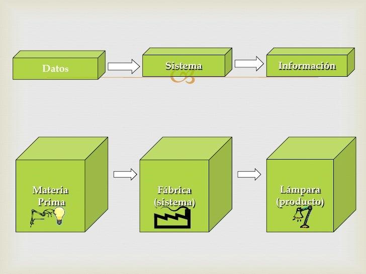  Datos      Sistema    InformaciónMateria    Fábrica      Lámpara Prima    (sistema)   (producto)
