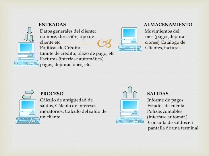ENTRADAS                                 ALMACENAMIENTODatos generales del cliente:             Movimientos delnombre, dir...