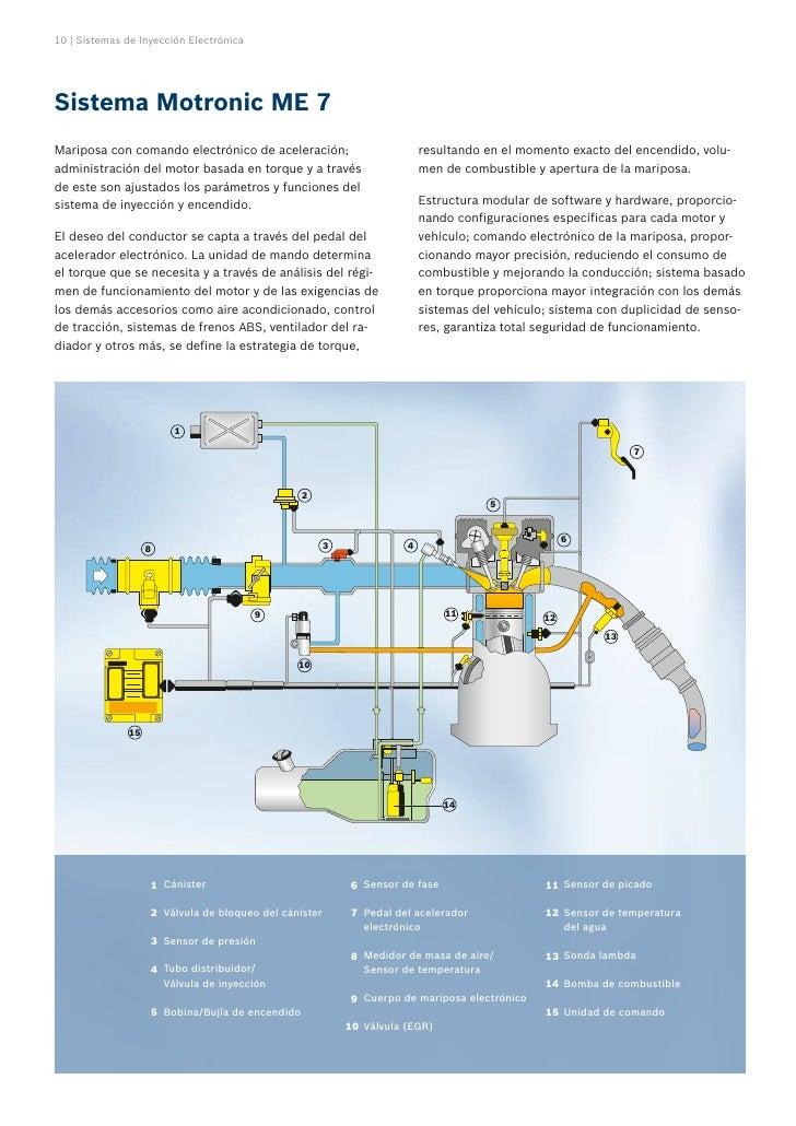 Sensores y actuadores del sistema de inyeccion