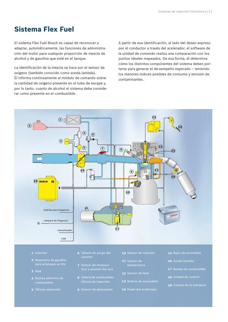 Sensores y actuadores del sistema de inyeccion electronica pdf
