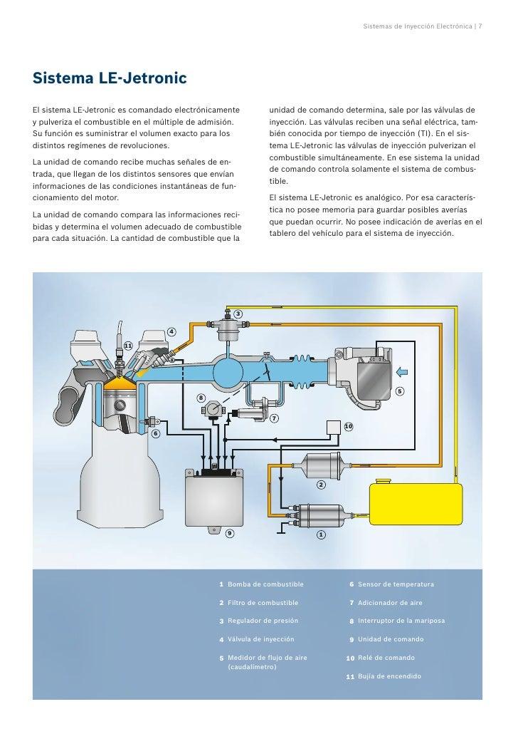 Sensores del sistema de inyección electrónica