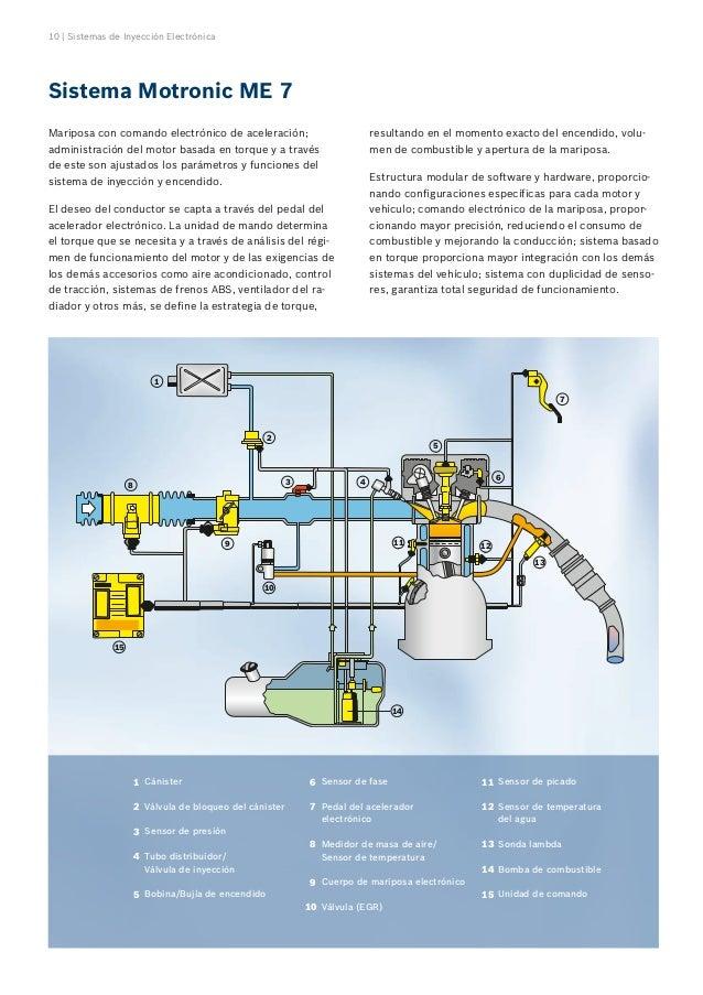 Sistema de inyeccion lejetronic pdf