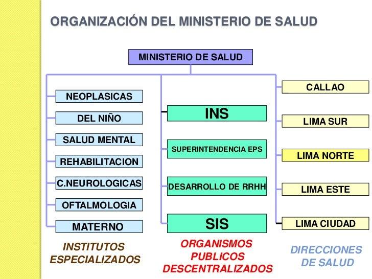 Sistemas de salud for Ministerio de salud peru