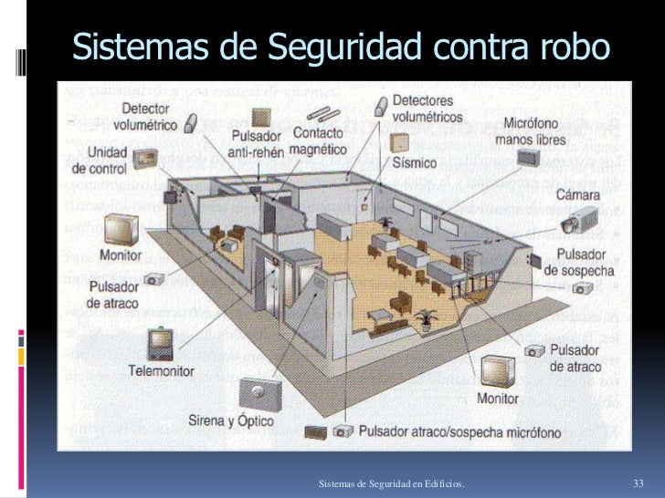 Sistemas de seguridad en edificios - Sistemas de seguridad ...