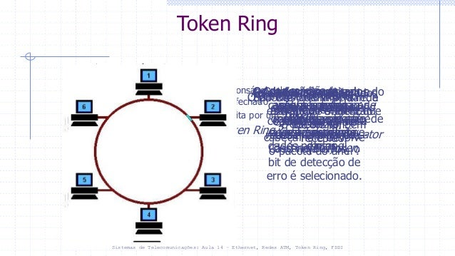 ethernet or token ring checkpoint It 242 week 1 checkpoint: osi model it 242 week 1 dqs it 242 week 2 checkpoint: signals it 242 week 2 assignment: voip it 242 week 3 dqs it 242 week 4 checkpoint: ethernet or token ring it 242 week 4 assignment: vlan it 242 week 5 checkpoint: switching it 242 week 5 dqs it 242 week 6.