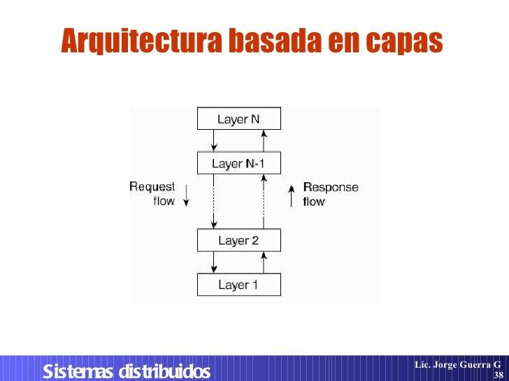 Sistemas distribuidos dise o e implementacion for Arquitectura de capas software