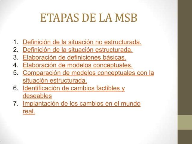 ETAPAS DE LA MSB 1. Definición de la situación no estructurada. 2. Definición de la situación estructurada. 3. Elaboración...