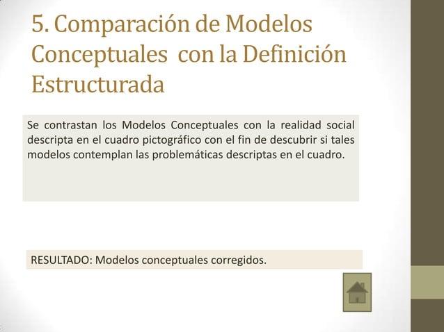 5. Comparación de Modelos Conceptuales con la Definición Estructurada Se contrastan los Modelos Conceptuales con la realid...