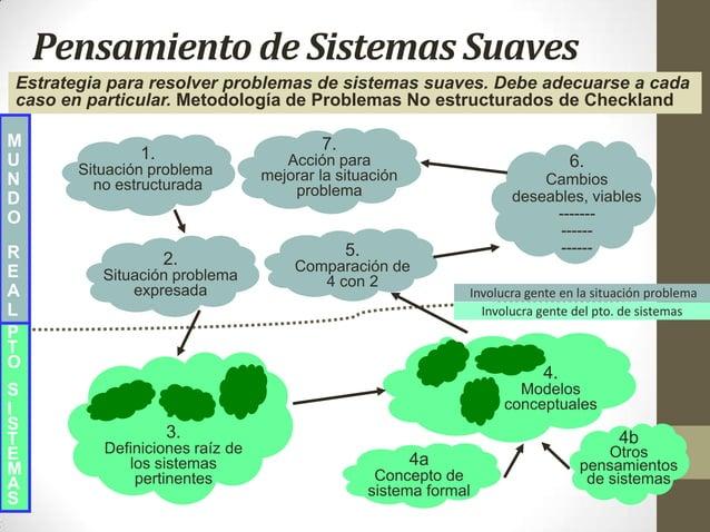 Pensamiento de Sistemas Suaves M U N D O R E A L P T O S I S T E M A S Estrategia para resolver problemas de sistemas suav...