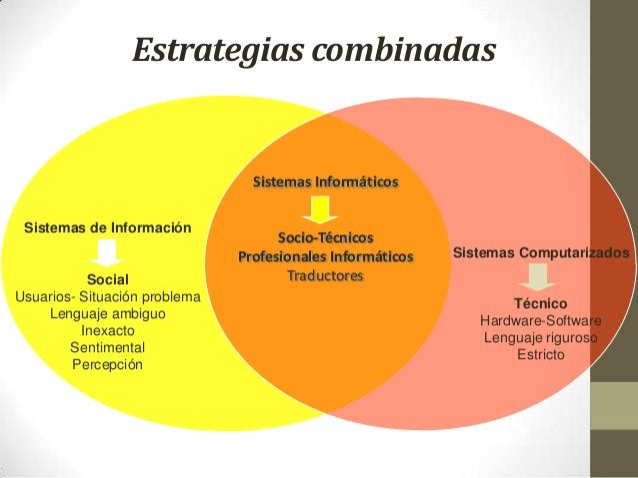 Estrategias combinadas Sistemas de Información Social Usuarios- Situación problema Lenguaje ambiguo Inexacto Sentimental P...