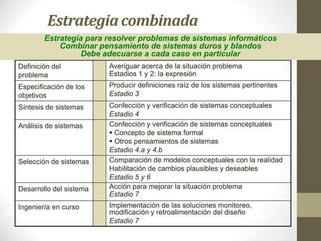 Estrategia combinada Definición del problema Averiguar acerca de la situación problema Estadios 1 y 2: la expresión Especi...