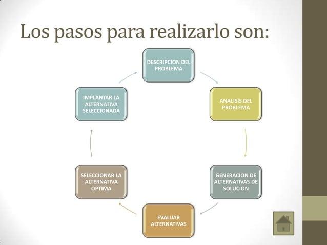 Los pasos para realizarlo son: DESCRIPCION DEL PROBLEMA ANALISIS DEL PROBLEMA GENERACION DE ALTERNATIVAS DE SOLUCION EVALU...