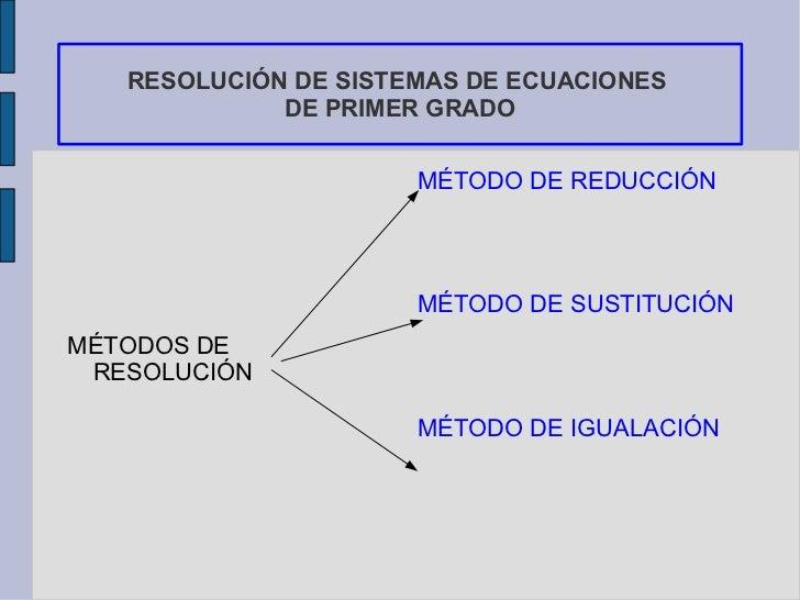 RESOLUCIÓN DE SISTEMAS DE ECUACIONES  DE PRIMER GRADO <ul><li>MÉTODOS DE RESOLUCIÓN </li></ul><ul><li>MÉTODO DE  REDUCCIÓN