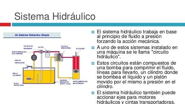 Circuito Hidraulico Simple : Sistemas hidraulicos y neumaticos