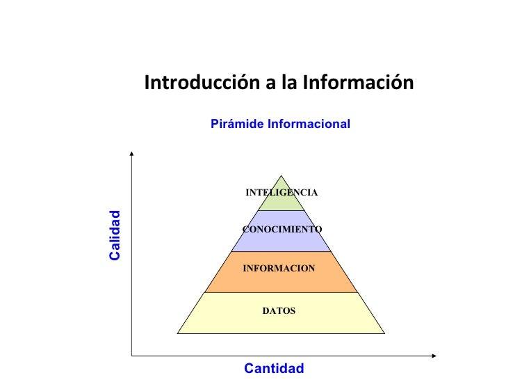 Introducción a la Información Pirámide Informacional Cantidad Calidad DATOS INTELIGENCIA CONOCIMIENTO INFORMACION