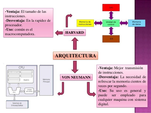 Sistemas microprogramables arquitectura harvard y von neumann for Arquitectura harvard