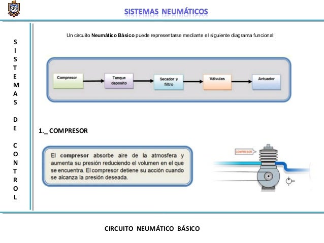 Circuito Neumatico Basico : Sistemas neumaticos