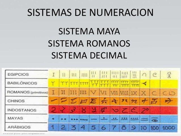 SISTEMAS DE NUMERACION SISTEMA MAYA SISTEMA ROMANOS SISTEMA DECIMAL