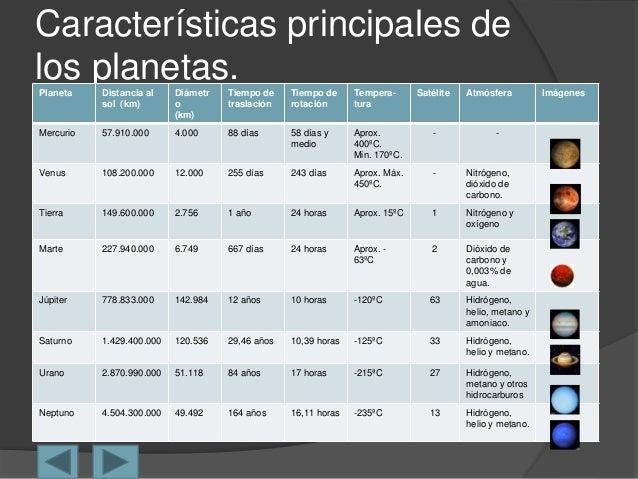 Características principales de los planetas.Planeta Distancia al sol (km) Diámetr o (km) Tiempo de traslación Tiempo de ro...