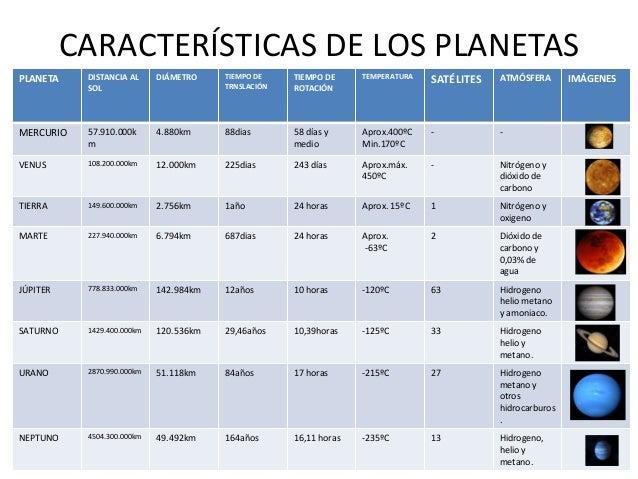 caracteristicas de todos los planetas