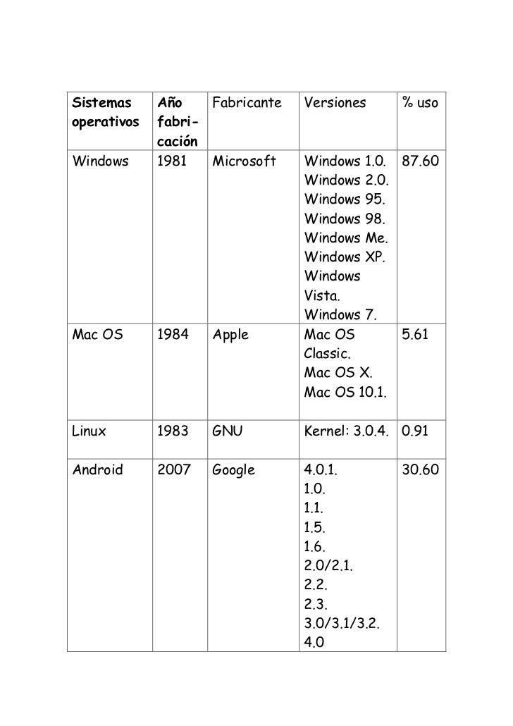 Sistemas     Año    Fabricante   Versiones      % usooperativos   fabri-             caciónWindows      1981   Microsoft  ...