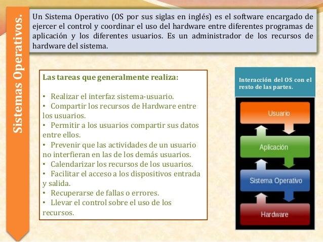 Sistemas Operativos.   Un Sistema Operativo (OS por sus siglas en inglés) es el software encargado de                     ...
